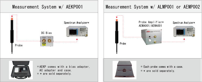 Measurement Frequency Expansion Kit
